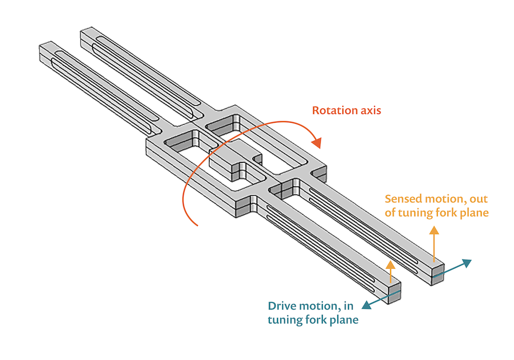 A labeled image of a tuning fork model experiencing drive and sense motion.