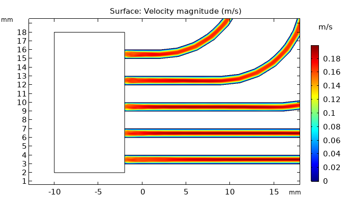 A plot of the velocity magnitude in the cooling fin.