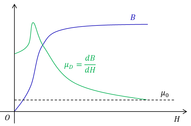 A schematic diagram of a B-H curve and the differential permeability as a function of magnetic field intensity.