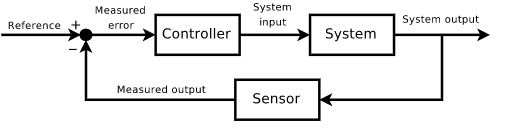 A diagram of a closed-loop feedback system.