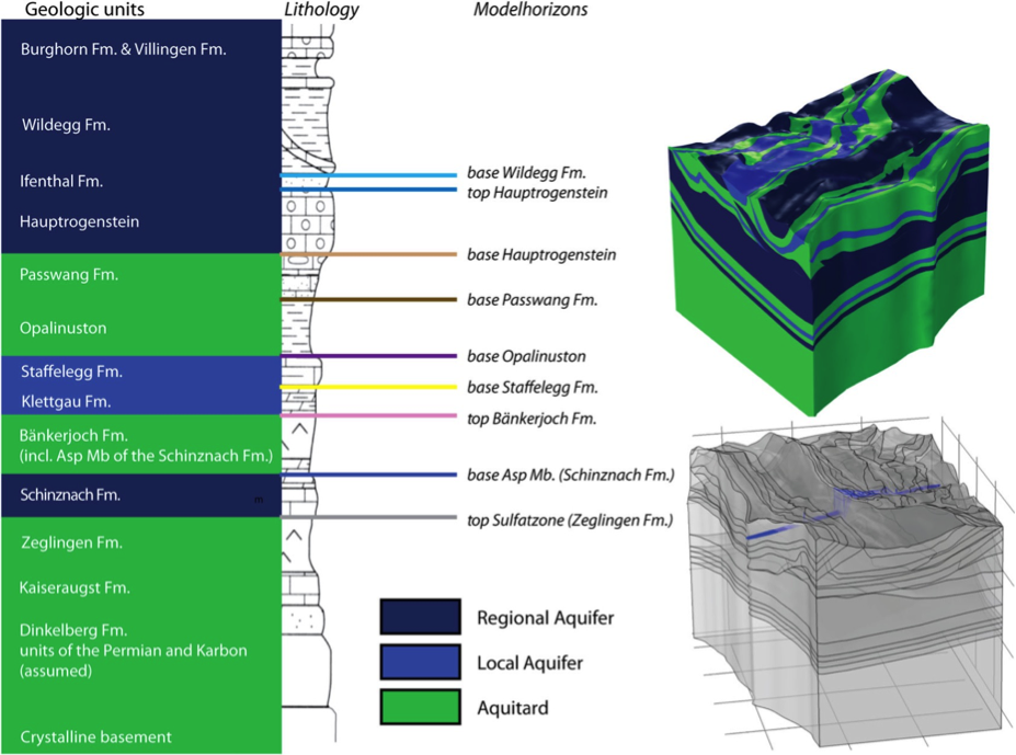 A graphic that shows the integration of geological information into hydraulic units.
