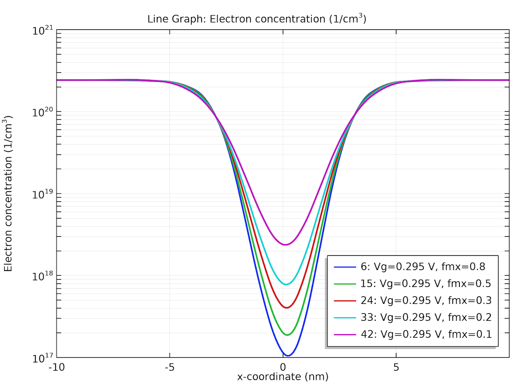 A graph of the longitudinal electron concentration profiles.