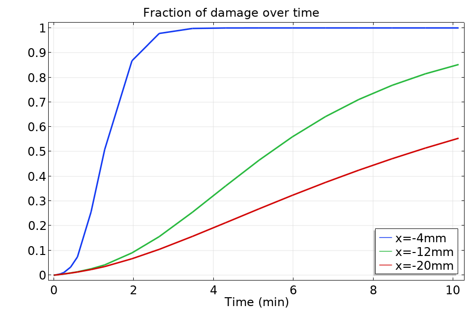 A graph plotting the fraction of damage for different probe positions.