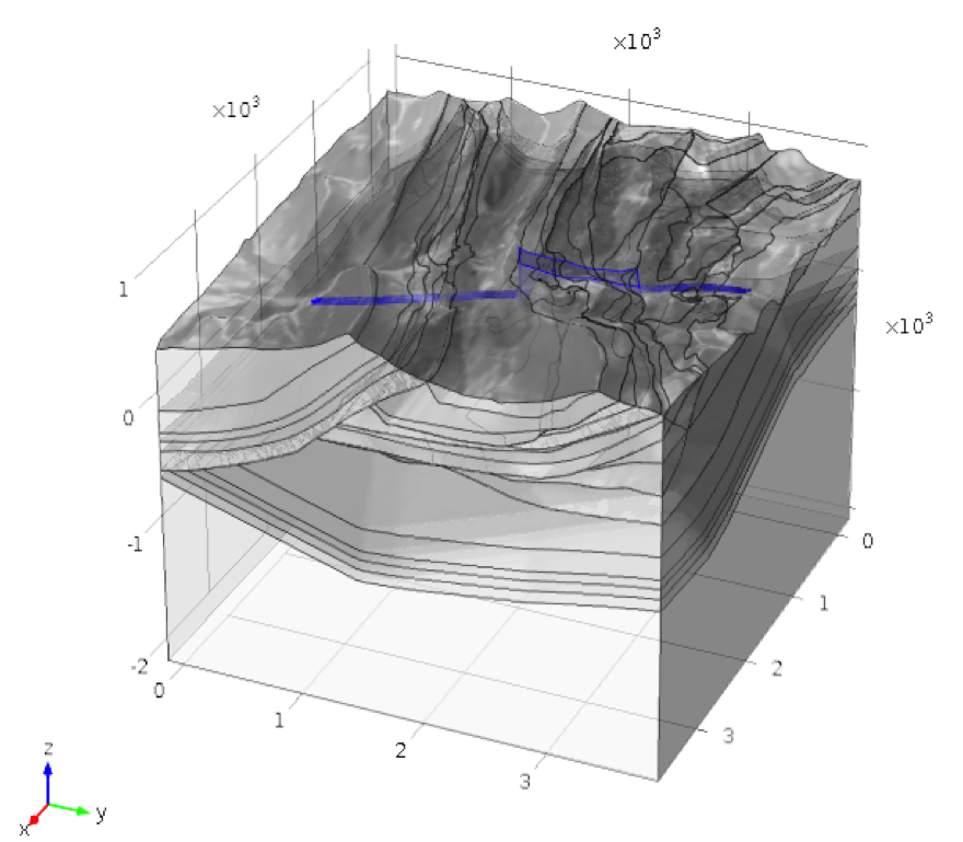The resulting model geometry of a geological structure, with integrated tunnel and local model perimeter highlighted.