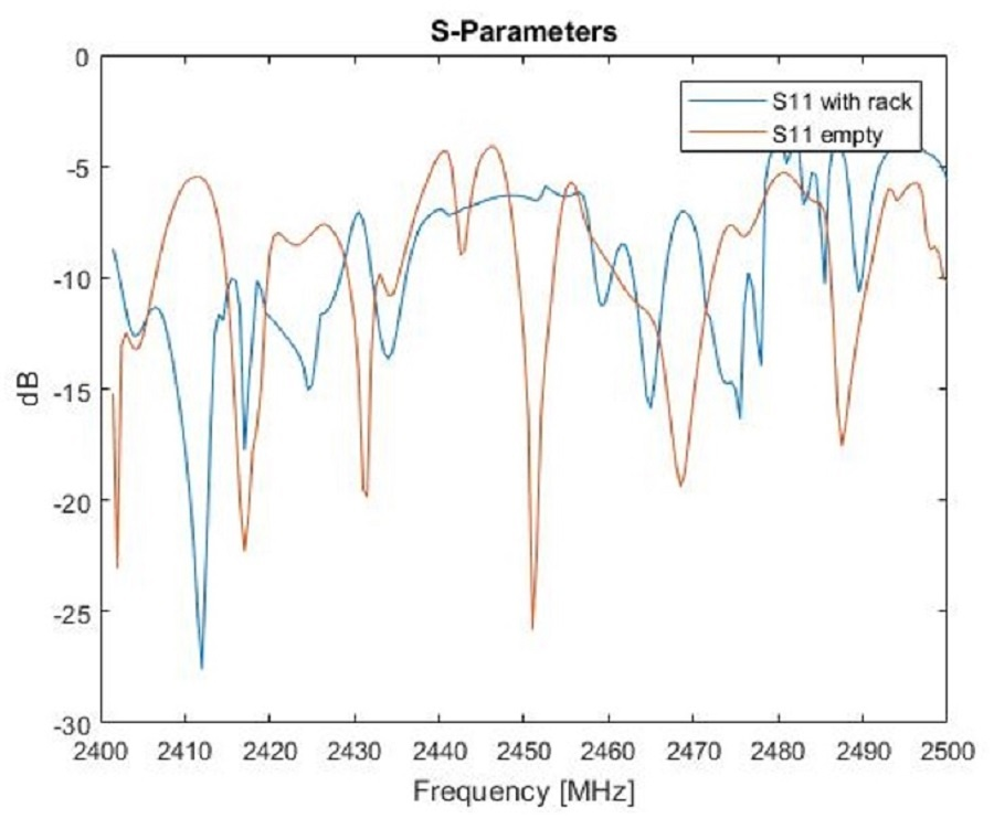 A plot of the S-parameters for an oven rack and empty oven.