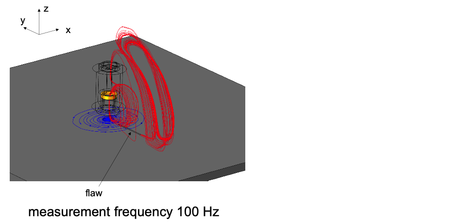 A snapshot of the modeling of an eddy current flow pattern.