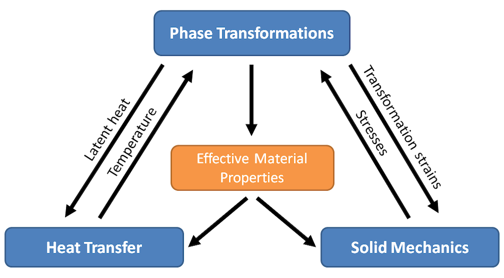 A graphic that shows the computation of phase transformations, coupled to heat transfer and solid mechanics.