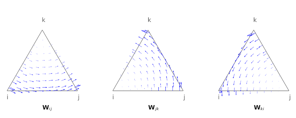 A graphic of the plots of the shape functions of a first-order triangular edge element.