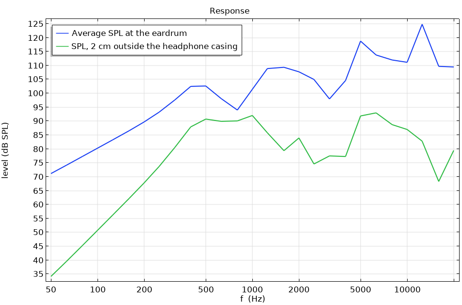 A graph that shows the response of the system measured at the eardrum and 2 cm outside the headphone.