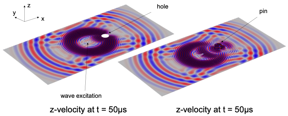 A graphic of a wave fields after scattering at the hole inside in the plat and after an interaction with a welded pin.