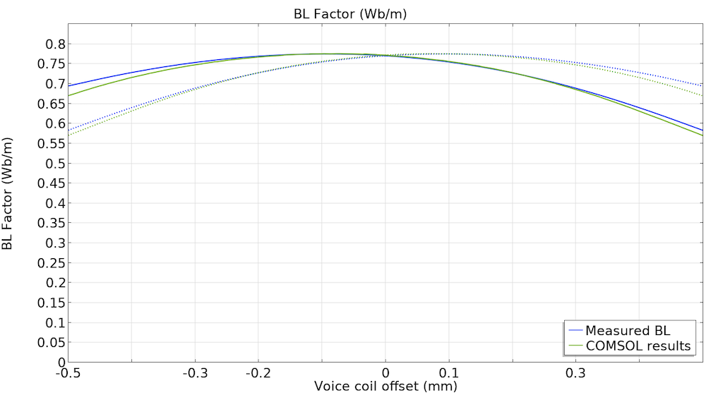 A graph that shows the BL factor as a function of coil displacement.