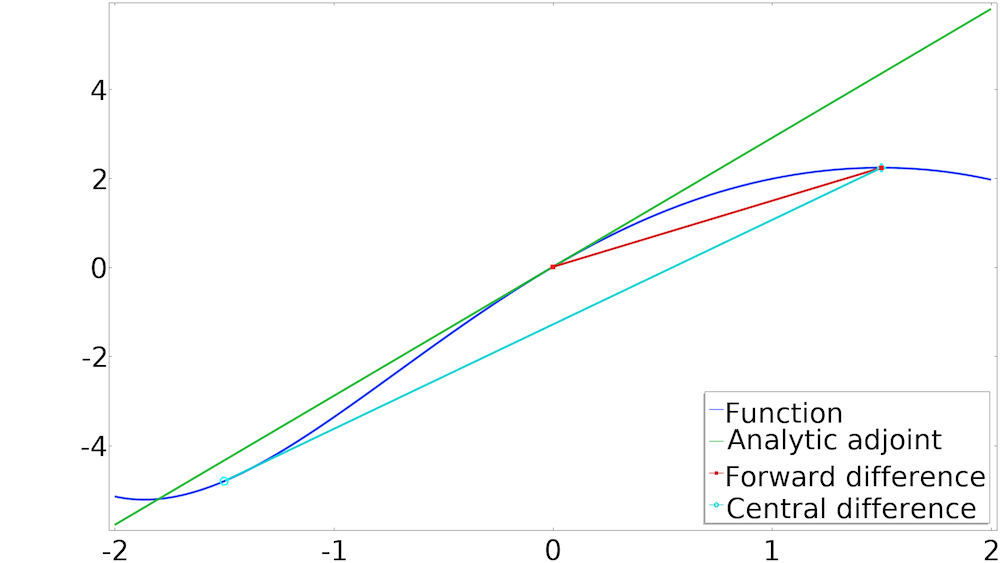 A plot showing a central difference scheme performed with an adjoint sensitivity analysis.