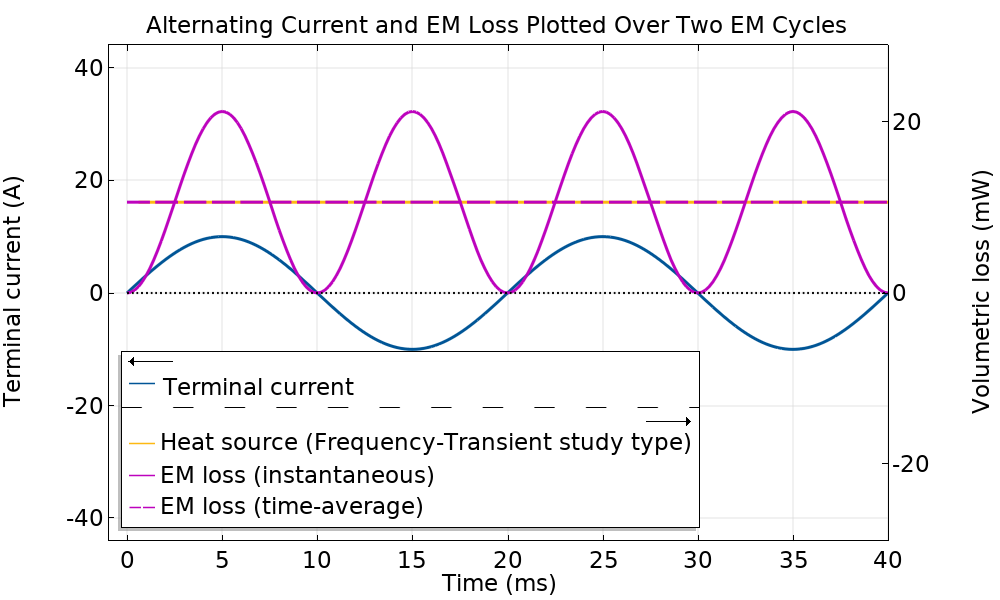 A graph that shows the comparison of temperature solutions between two study types over two EM cycles.