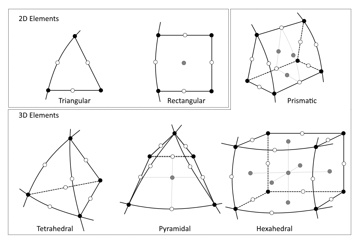 A graphic of the Lagrange elements with their node placement.