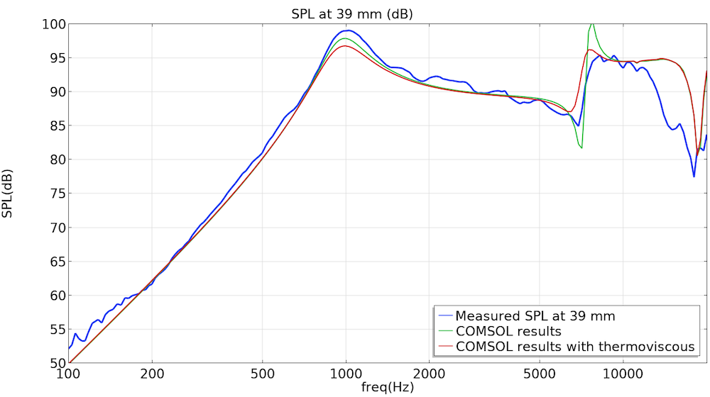A graph that compares the measured SPLs of an Ole Wolff microspeaker (blue) and COMSOL Multiphysics model (green) with the thermoviscous analysis in red.
