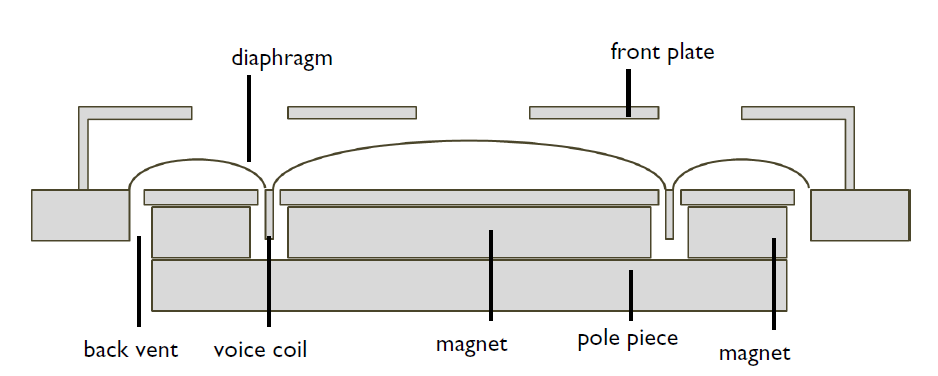 A schematic of the cross-section of a microspeaker design.