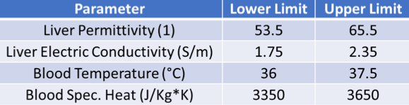 A chart showing the upper and lower limits for each of the microwave ablation model parameters.