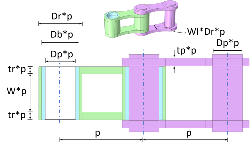 A schematic of a roller chain unit with input parameters labeled.