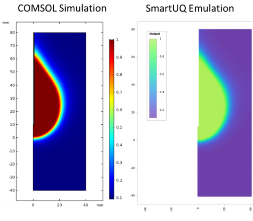Side-by-side images comparing simulation results with the predictive analytics capabilities of SmartUQ.