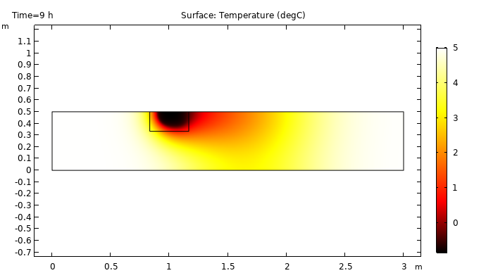 A surface plot showing the temperature distribution in a frozen inclusion after 9 hours.