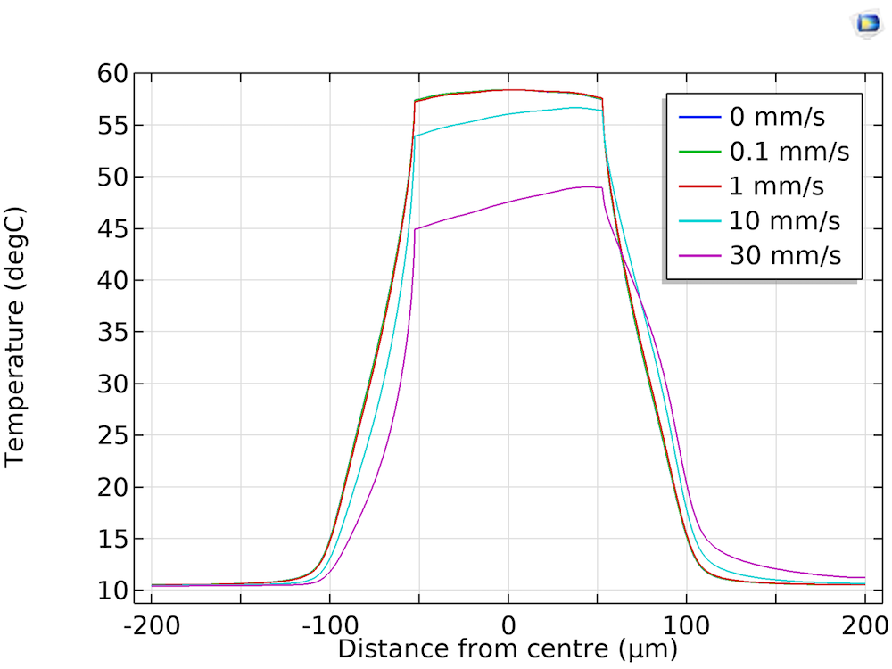 A plot of the temperature profile of the reaction sites for increasing flow rates during DNA synthesis.