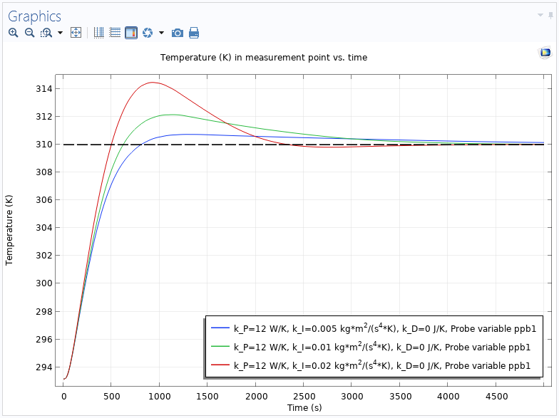 A graph sowing temperature versus time for three different values of the integral gain and no derivative part.