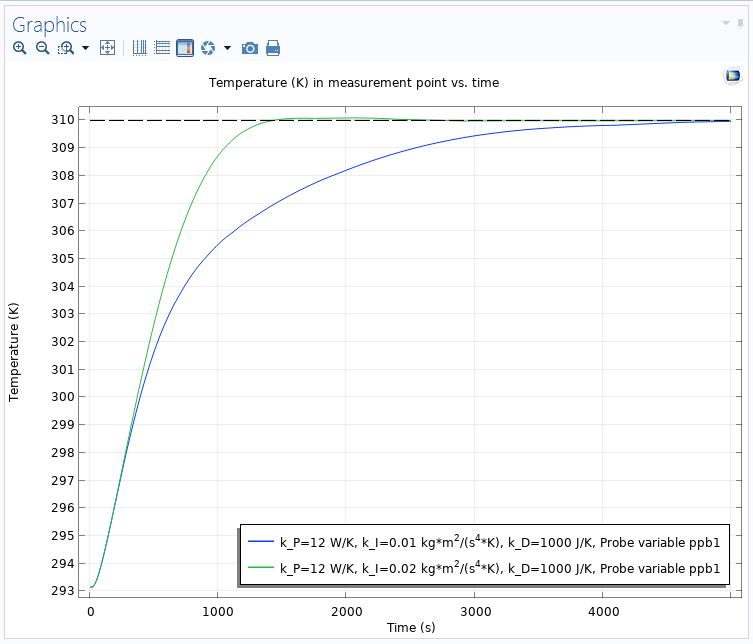 A graph sowing temperature versus time with a limited heat rate and the integral anti-windup is on.