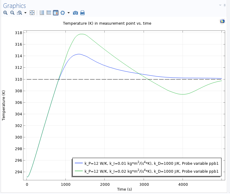 A graph sowing temperature versus time with a limited heat rate and the integral anti-windup is off.