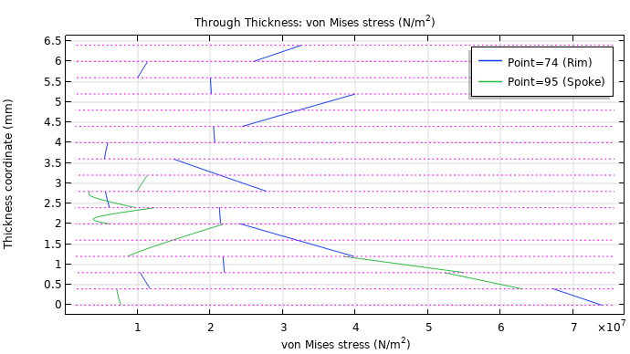 A through-thickness plot of the von Mises stresses in a wheel rim.