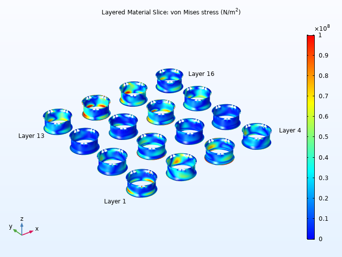 Plots of the von Mises stress of the composite wheel rim region in COMSOL Multiphysics.