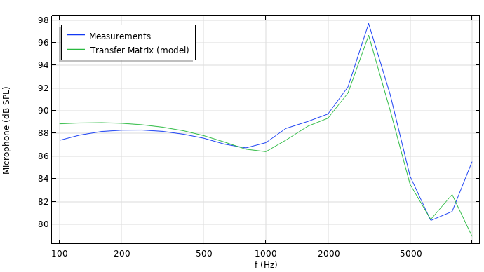 A graph that shows the comparison of simulation and measurements of a wax guard acoustics analysis.