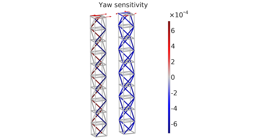 Simulation results for the yaw sensitivity in the bending and torsion load cases.