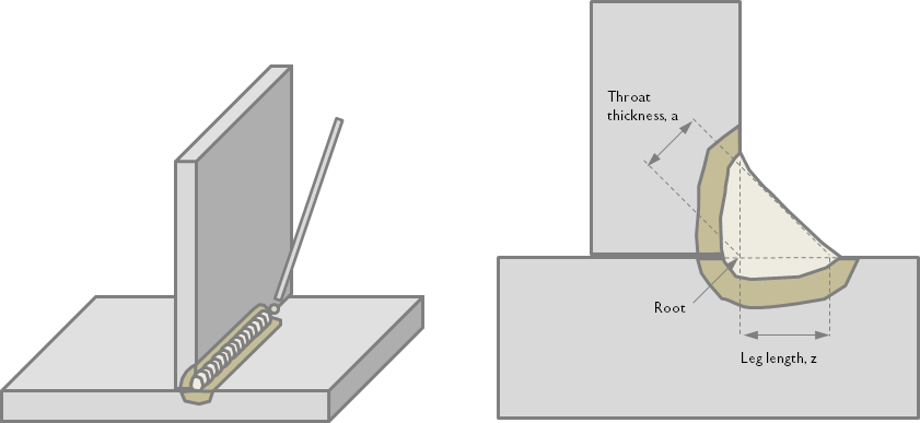 Side-by-side schematics showing different views of the welding process for a fillet weld.