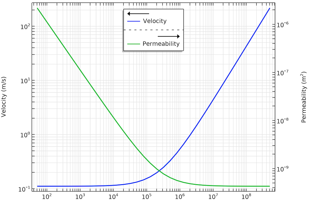 A graph showing the relationship between velocity and permeability for flow in porous media.