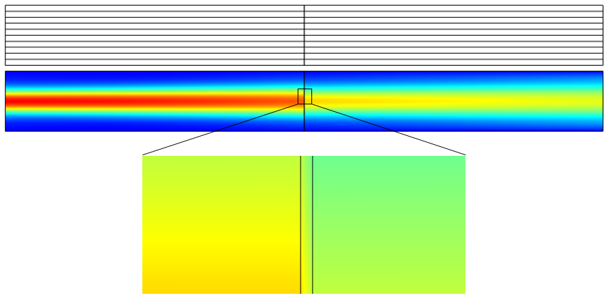 An image of a Gaussian beam simulation with glass inserted into the domain.