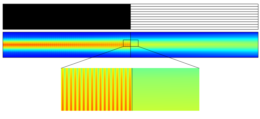 An image of a Gaussian beam simulation with the Beam Envelopes interface.