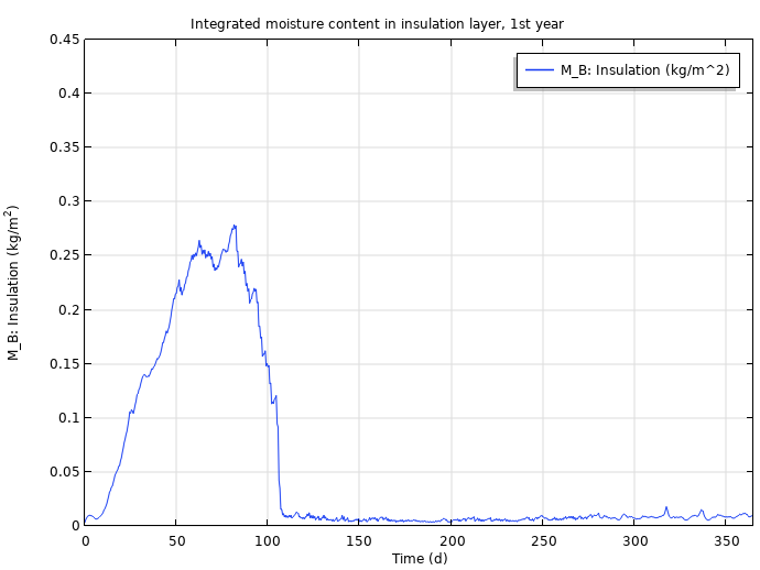 A plot of the integrated moisture content in the insulation layer after one year.