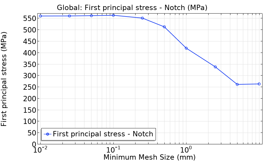 A plot of the max principal stress at the notch of a weld.