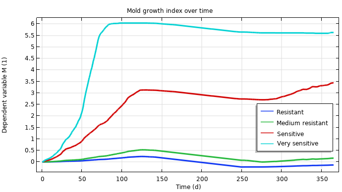 A plot of the mold index over time for all sensitivity classes in COMSOL Multiphysics.