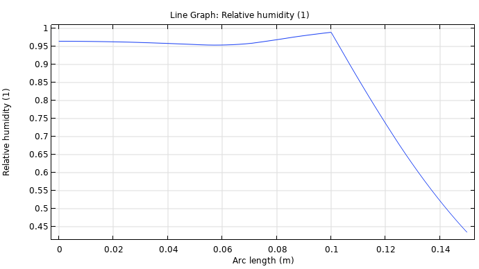 A plot of the relative humidity in load-bearing and insulation layers of a roof.