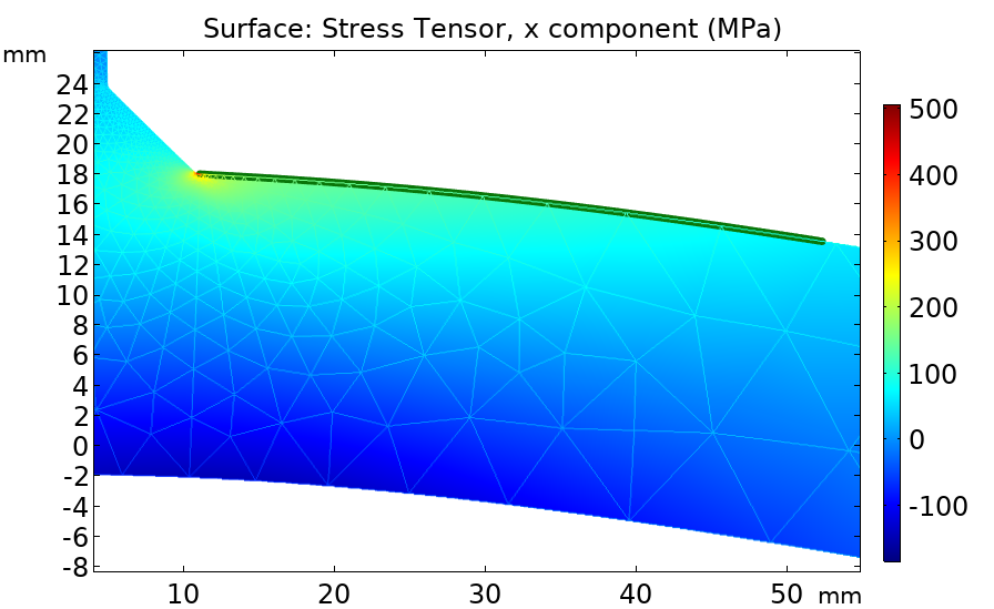 A plot of the stress distribution at the weld surface.