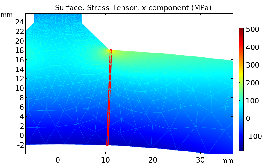 A plot of the stress distribution in the thickness direction.