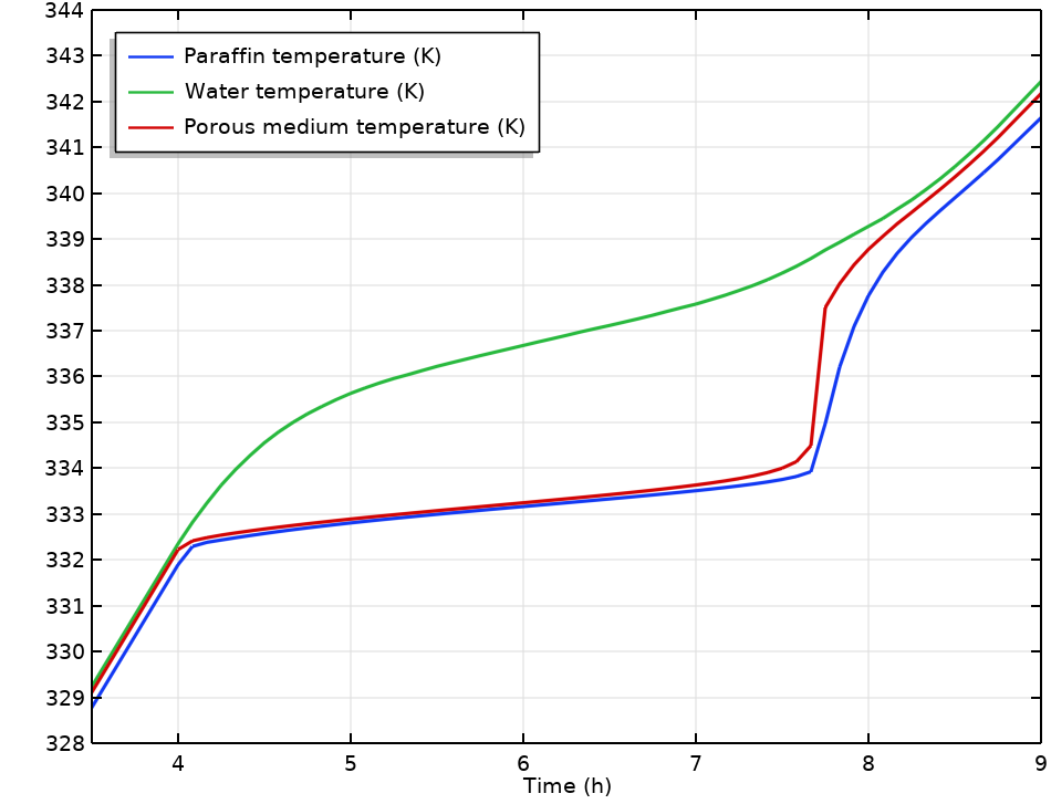 A plot of the average temperature and paraffin and water temperatures in a TES unit.