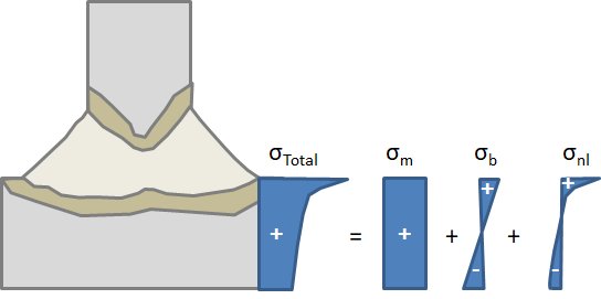 A schematic of the total stress in a weld toe.