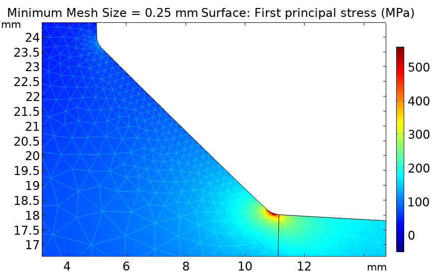 A plot of the peak stress in a two-sided weld.