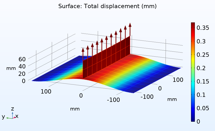 A plot of the applied loads, mesh, and displacements for a weld analysis.