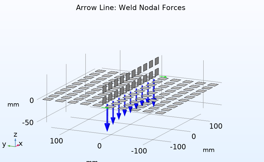 A plot of the nodal forces for the weld model.