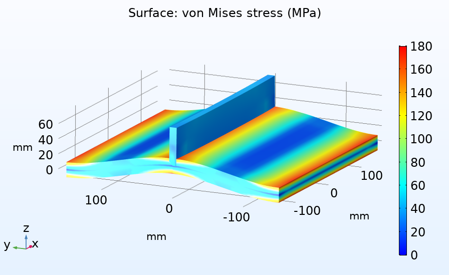 A plot of the von Mises stress on a 3D representation of the weld analysis shell.