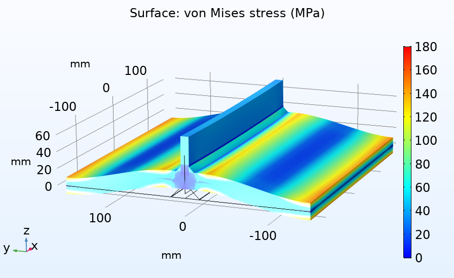 A plot of the von Mises stress in a 3D shell representation of a weld with throat shown.