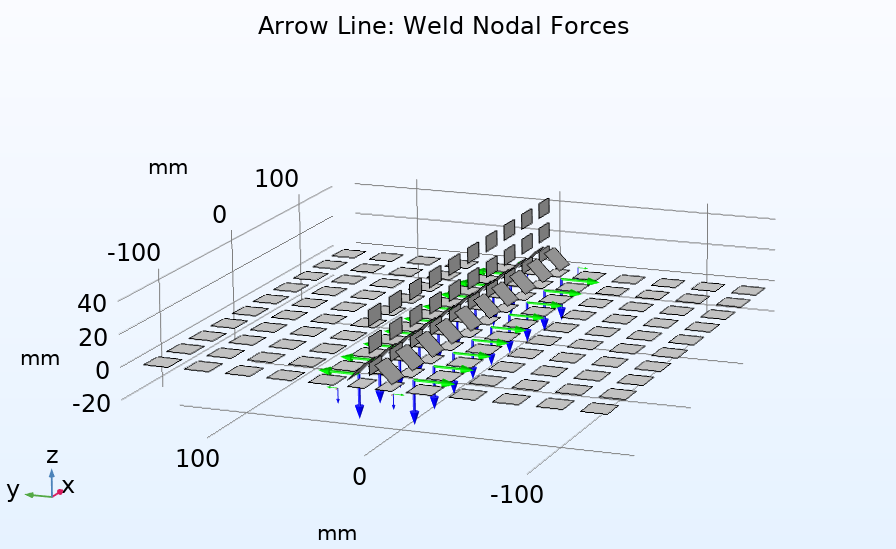 A plot of the nodal forces that can be used to predict the fatigue life of welds.